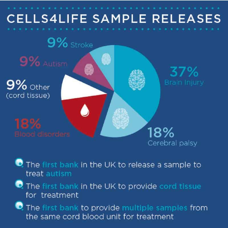 Cells4Life stem cell cord blood