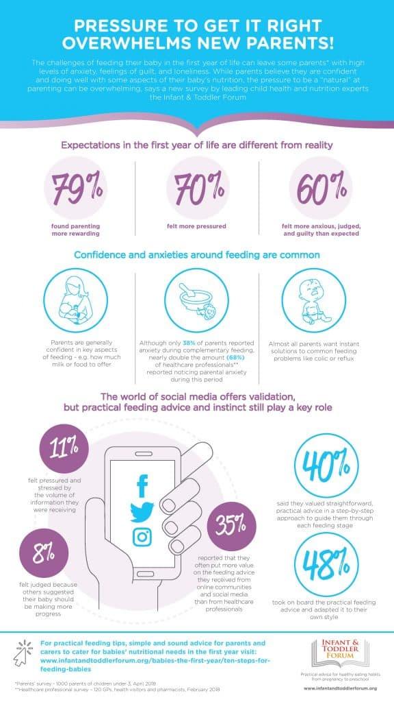 Infant Feeding Infographic
